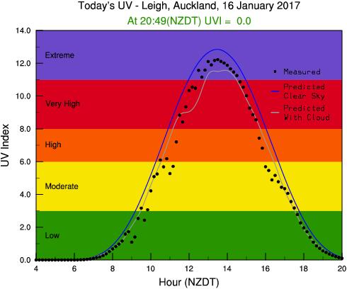 ニュージーランドの今日の紫外線量は?UVの確認方法と対策を解説!